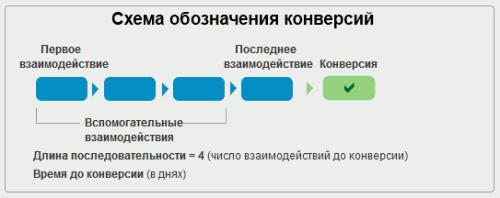 Схема обозначения мультиканальных конверсий в Гугл Аналитикс