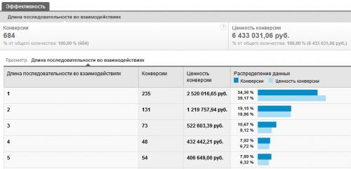 Отчет длина цепочек посещений перед конверсией в Гугл Аналитикс