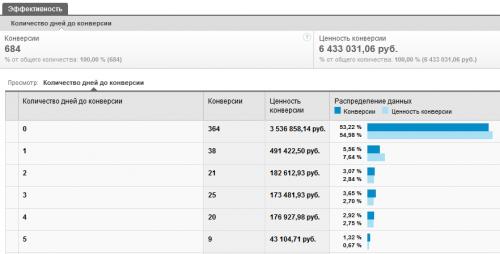 Отчет Время до конверсии в Гугл Аналитикс