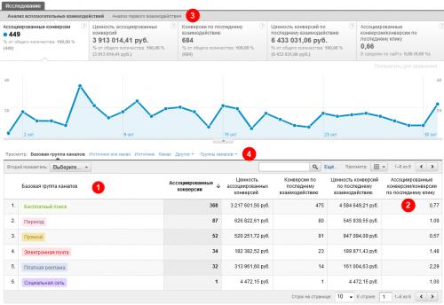 Отчет по Ассоциированным конверсиям в Гугл Аналитикс
