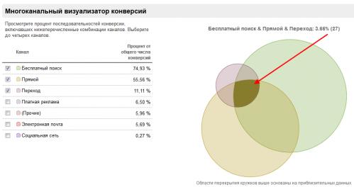 Обзорный отчет по мультиканальным конверсиям в Гугл Аналитикс