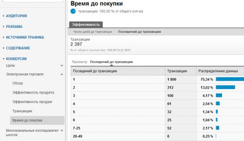 Отчет время до покупки в Гугл Аналитикс