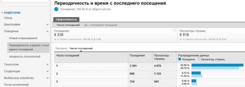 Отчет периодичность посещения в Google Analytics