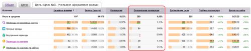 Отчет по источникам конверсии в Яндекс Метрике