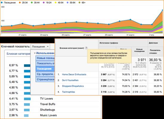 Отчеты по демографии аудитории в Universal Analytics